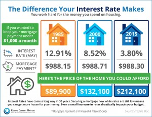 Cost-of-Interest