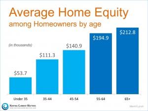 Home-Equity.3-KCM